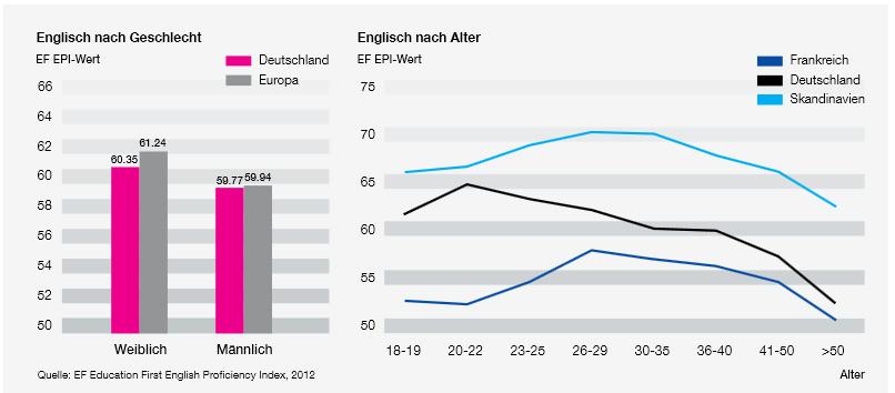 German English Speakers Chart.jpg