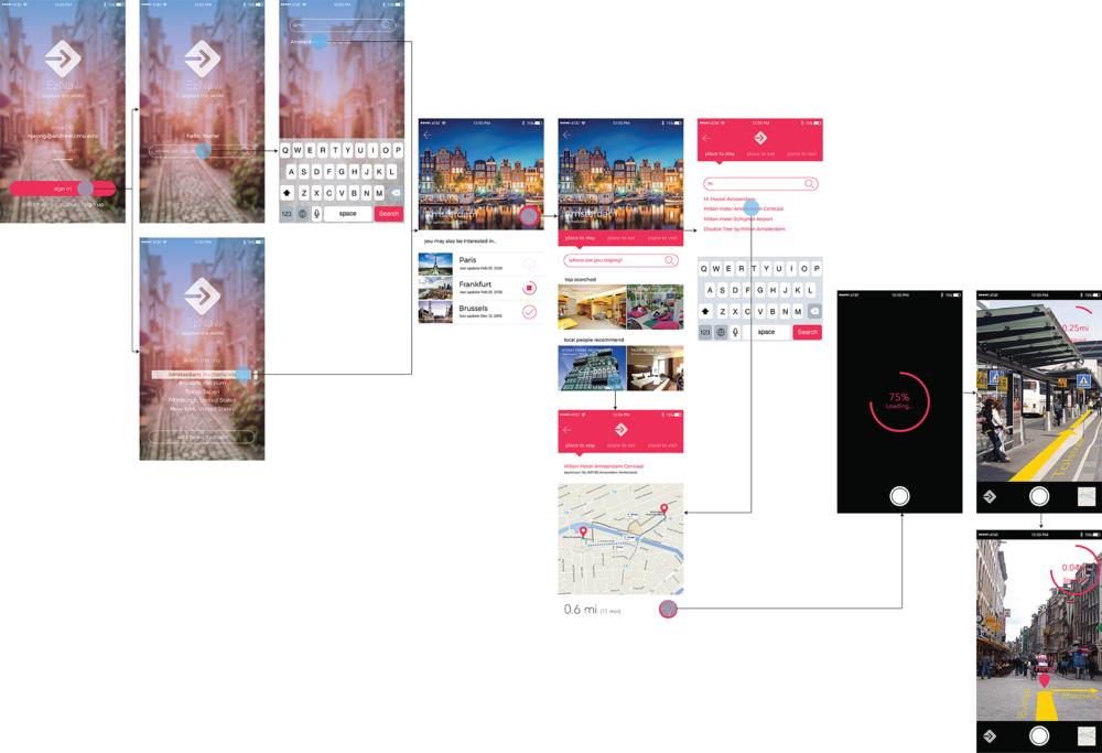 Screen flow of the Key Scenario (for Smartphone)