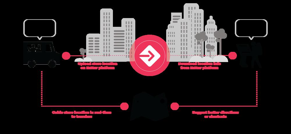 EzNav as a service platform