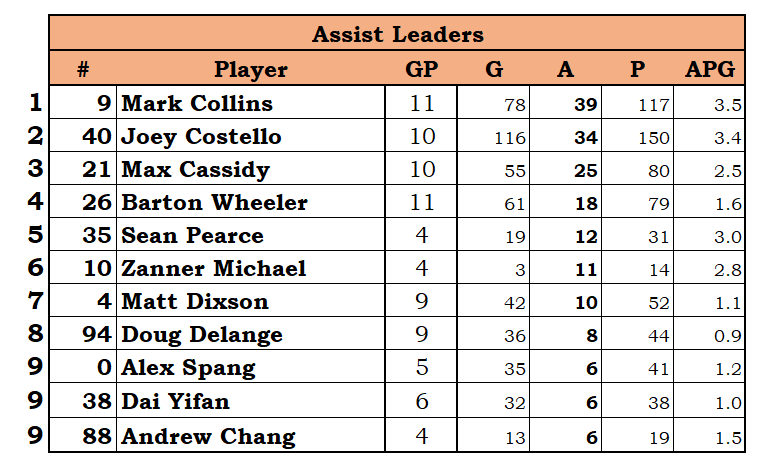 Assists.PNG