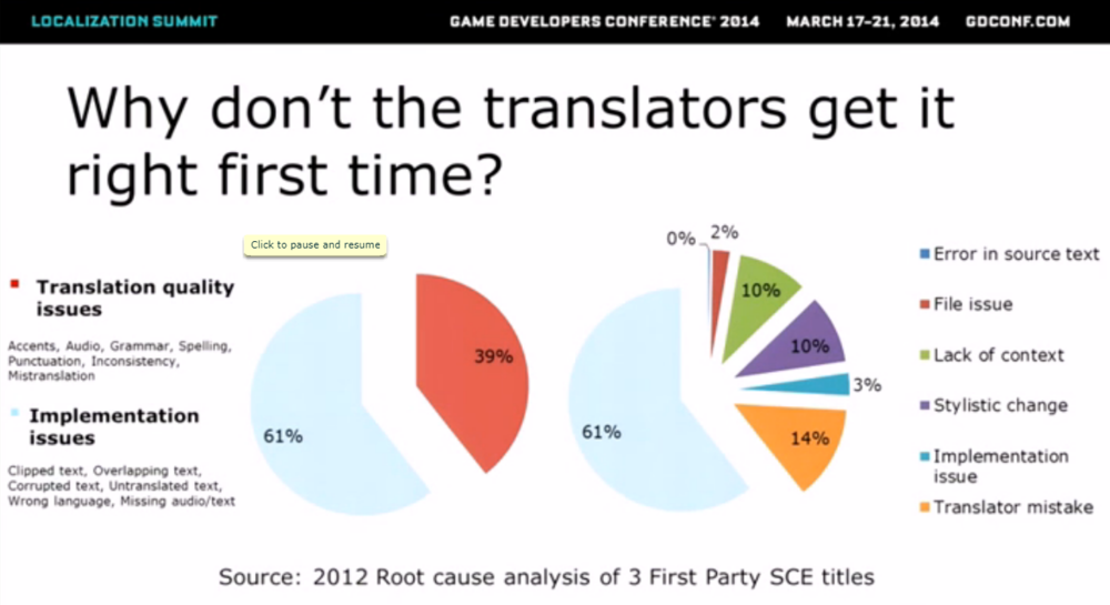 Sony's GDC talk: The Future Of Localization Testing