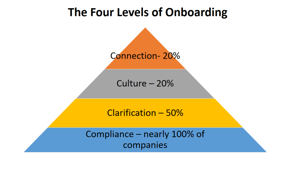According to Dr. Bauer, there are four levels of onboarding. This chart also shows the incidence of companies accomplishing each level.