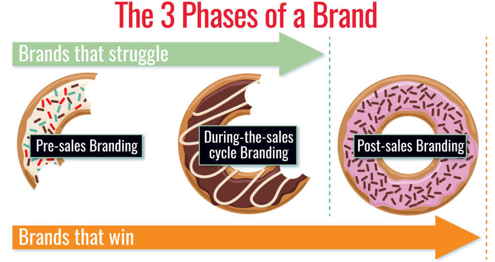3-Phases-of-Branding-David-Brier.jpg