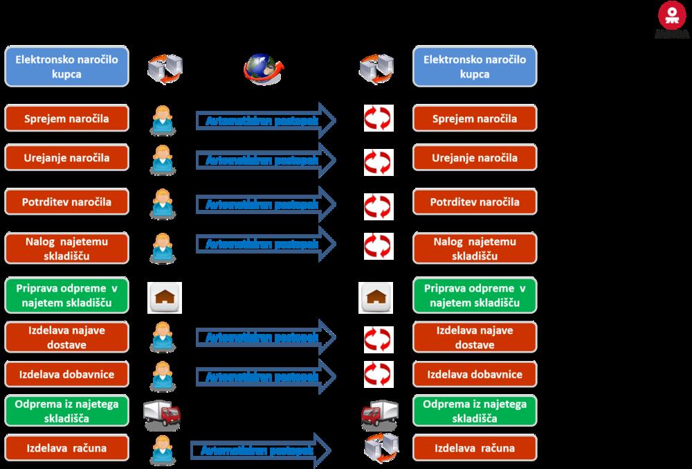 Avtomatizacija prodajnih procesov.png