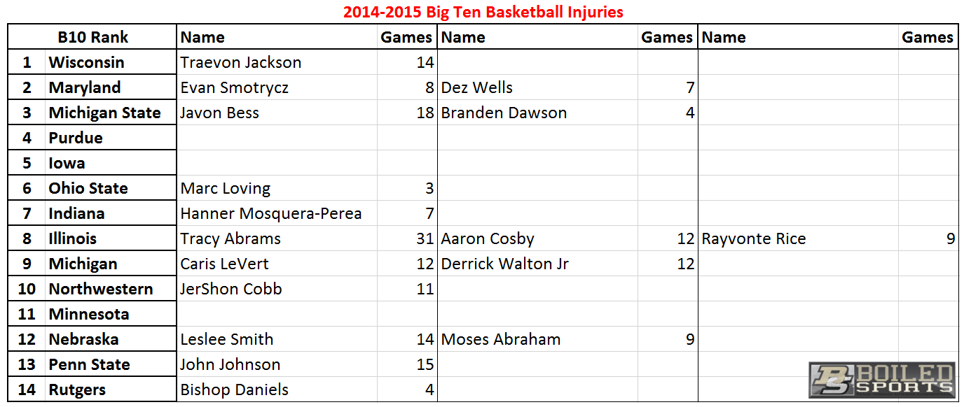 B10 basketball injuries