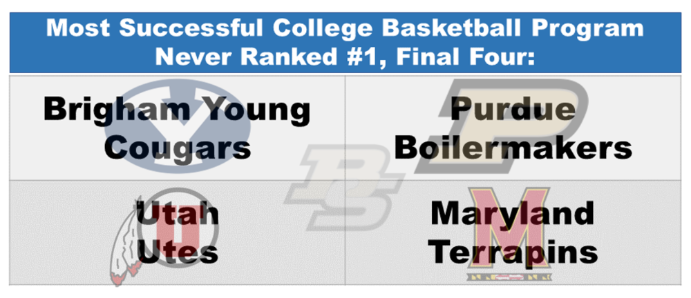 This is a list you want to be on, but also don't want to be on. Congrats (?) to the final four.