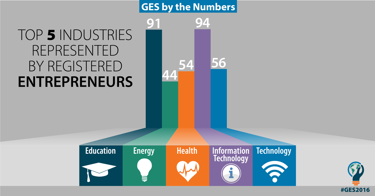 entrepreneurs selected to attend ges  one of the principal goals of ges is to increase the opportunities available to promising entrepreneurs from around the world through access to capital and