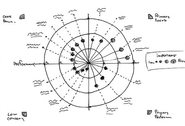 chart sketch 4