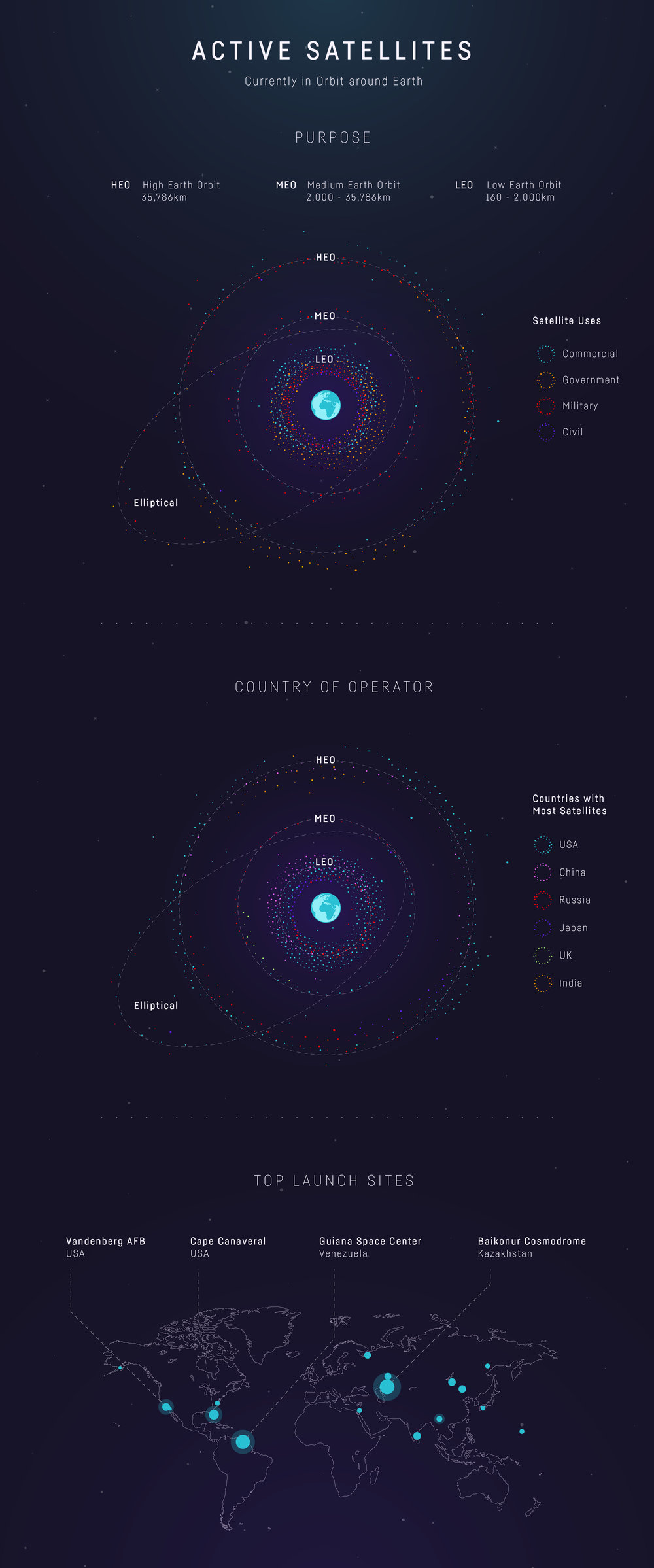 Satellites Infogrpahic