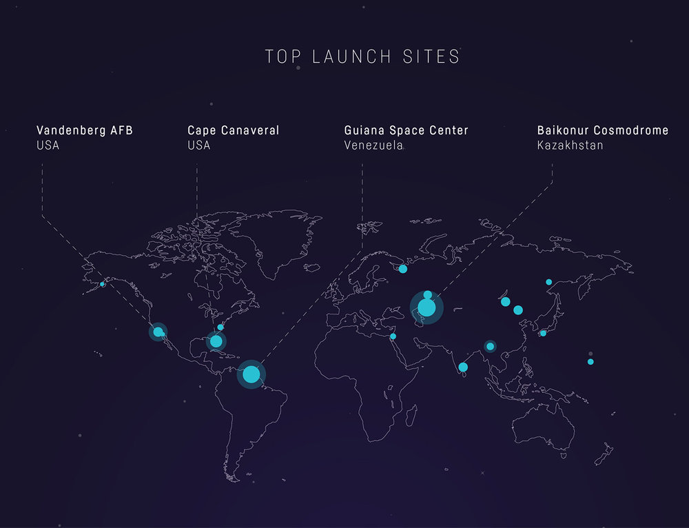 Top Launch Sites
