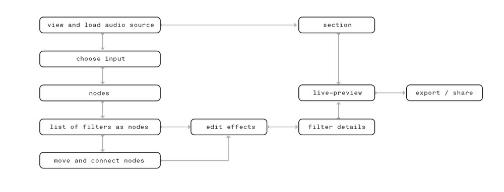 User Flow - Short overview of the workflow process.