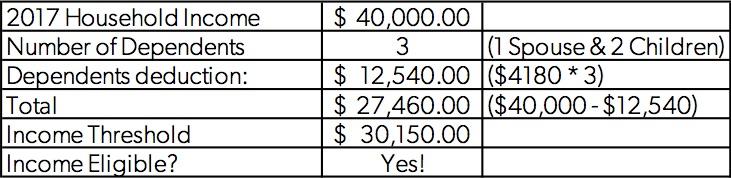 Income Eligibility Spreadsheet.jpg
