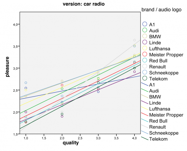 Figure: The graph shows a positive correlation of sound quality and the pleasure of the audio logo (embedded in the acoustic environment 'car radio').