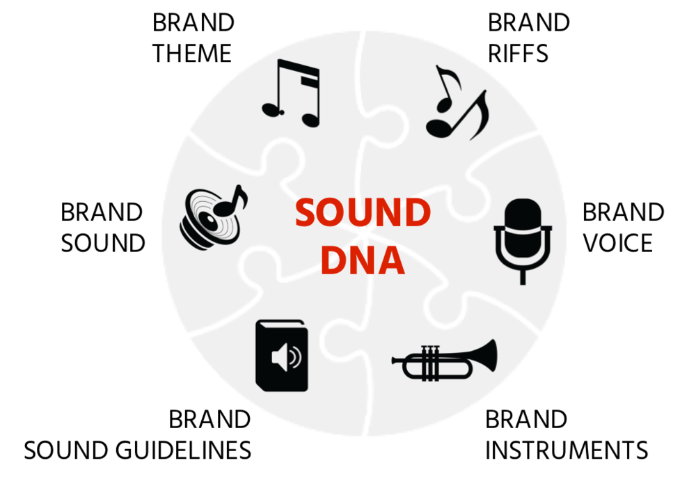 A Sound DNA is the acoustic translation of a brand. It is a collection of ingredients, which are to be heard in all parts of the sound identity, giving the brand audible recall and flexibility.