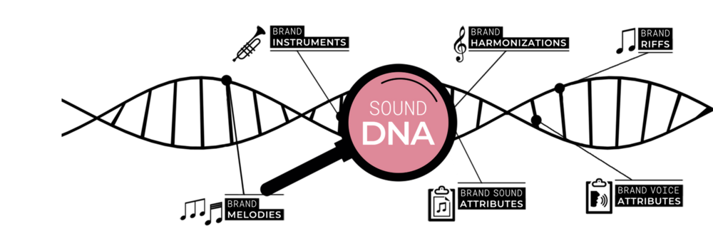 "from the sound dna... - Sound DNA:a unique piece of music (""core track"") containing all musical ingredients which make the brand audible and recognizable. The Sound DNA is the cornerstone of a flexible Sound Identity. Each element of the Sound Identity contains some ingredients taken from the Sound DNA."