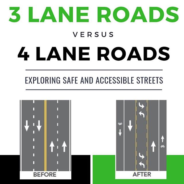 Here's a very brief summary of why we support 4 to 3 lane conversions. The technique is commonly referred to as re-purposing roadways. There are several places in Missoula that are prime for such conversions. Higgins Avenue from Broadway to Brooks (through the Hip Strip) is definitely on our mind with the Downtown Master Plan update underway. #safetransportation #accessibletransportation #pleasantstreets #sustainabletransportation #transportationforall #infrastructureforall #attractivestreets #environmentallysound #missoula #montana #safelives #preventcrashes #transportationforthepeople #pedestrianfriendly #bikefriendly #transitfriendly #businessfriendly #sameamountofspaceyetmoreaccomodating