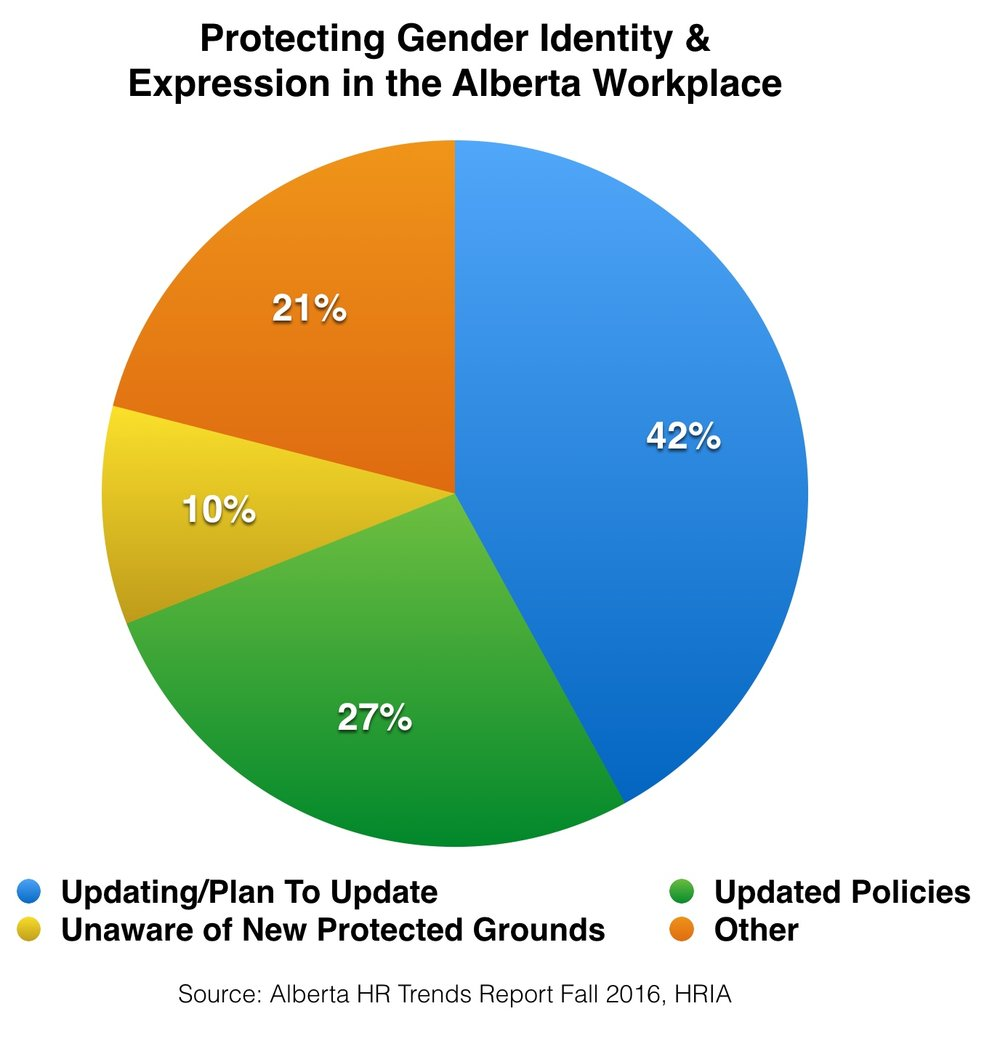 Protecting Gender Identity & Expression in the Alberta Workplace