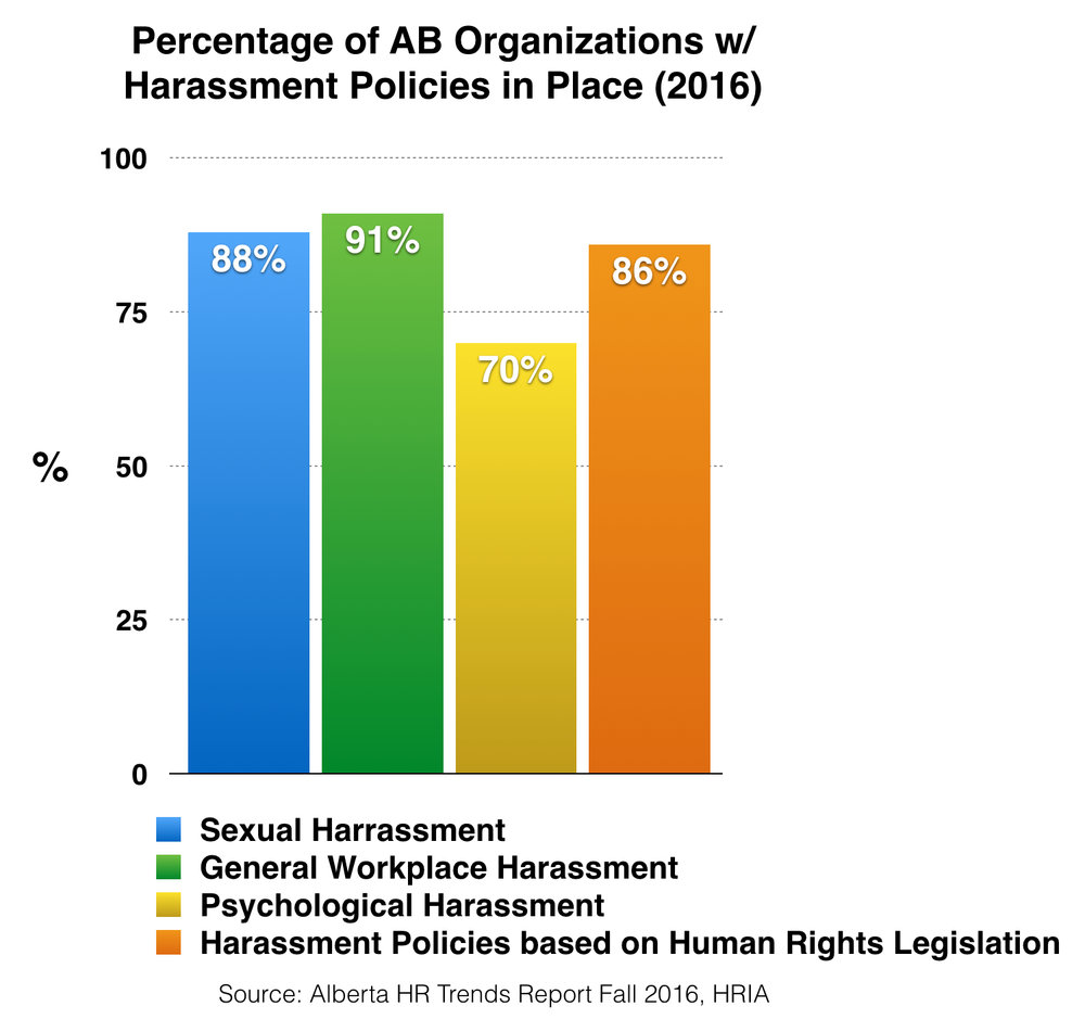 Percentage of Alberta Organizations with Harassment Policies in Place (2016)