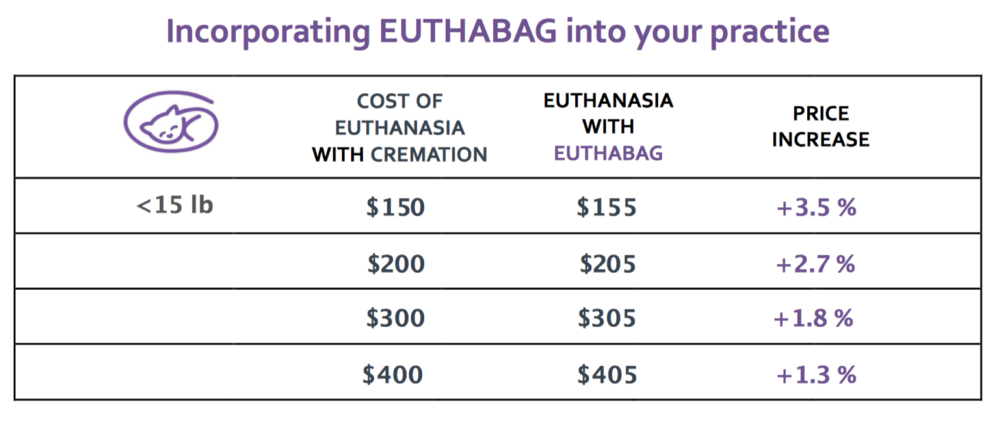 incorporating Euthabag.png