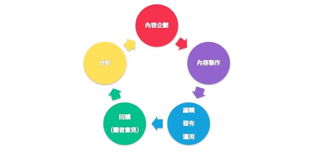 內容行銷的  架構循環流程