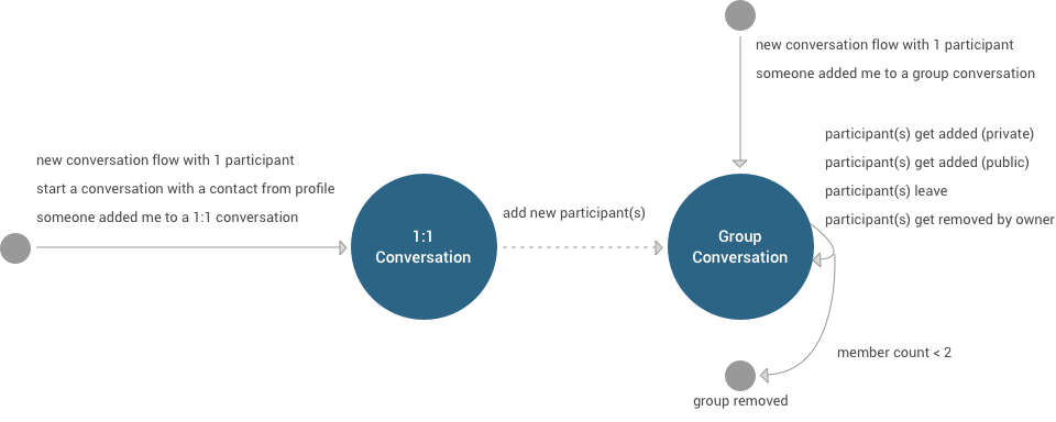 Diagram showing the life cycle of a conversation.