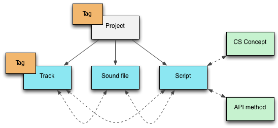A diagram showing the structure of an EarSketch project.