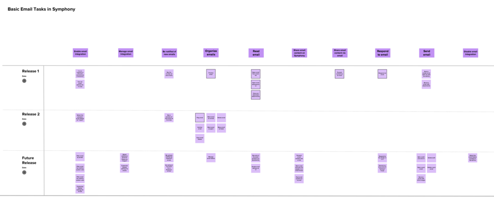 Outcome of the user story mapping exercise I led remotely