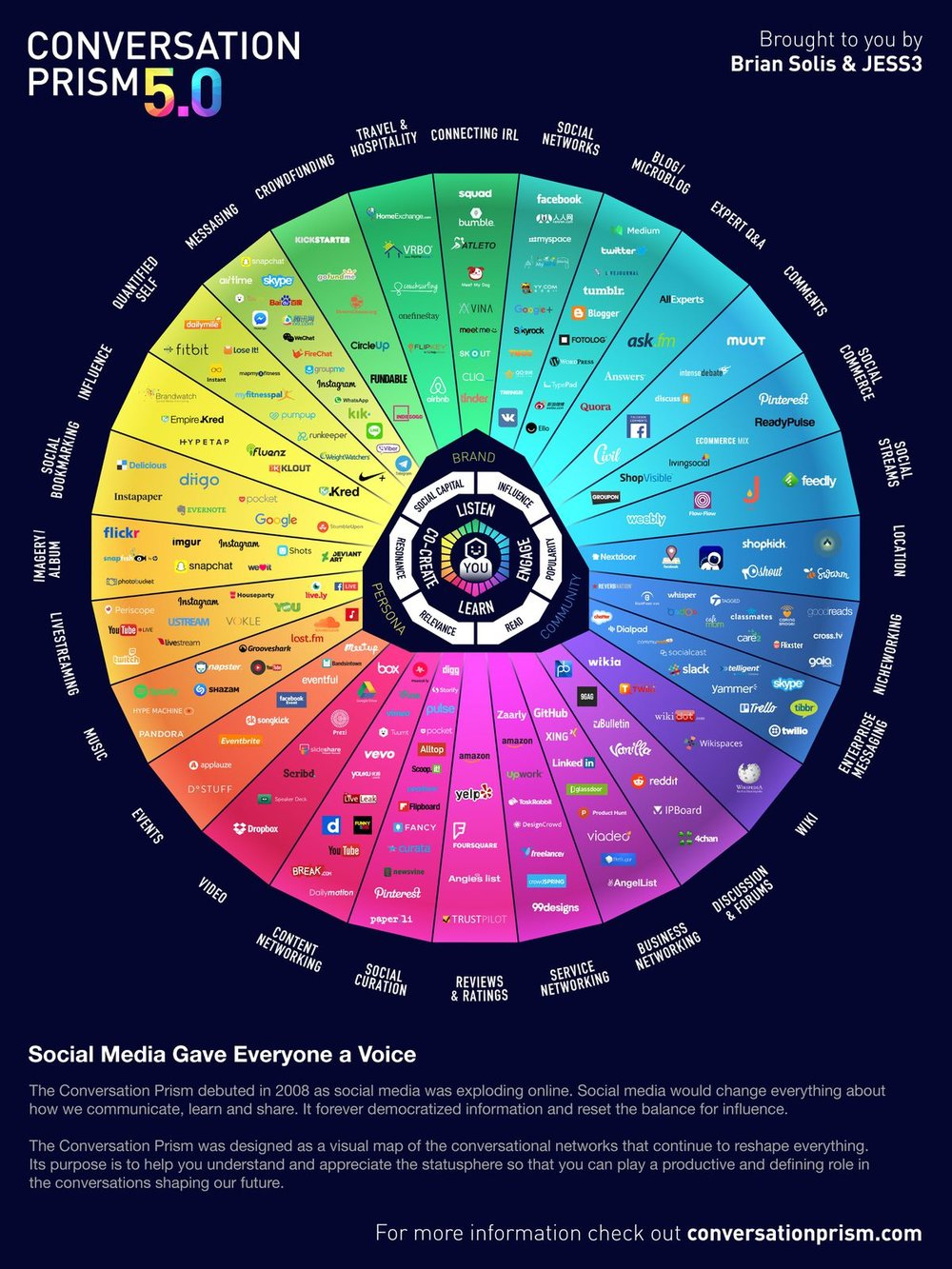 The prism lends itself to tracking history, but also helping narrow down what sites your consumer will be using and for what reasons. - Courtesy of Conversation Prism 5.0