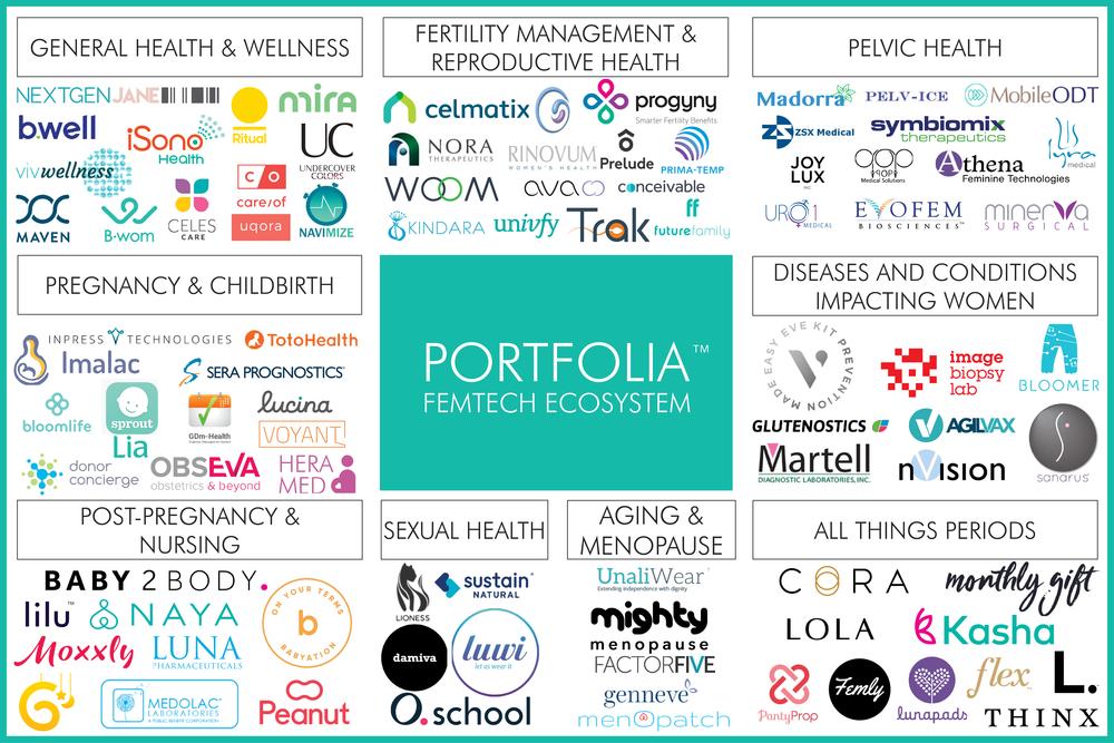 PortfoliaFemTechEcosystem(online version).png