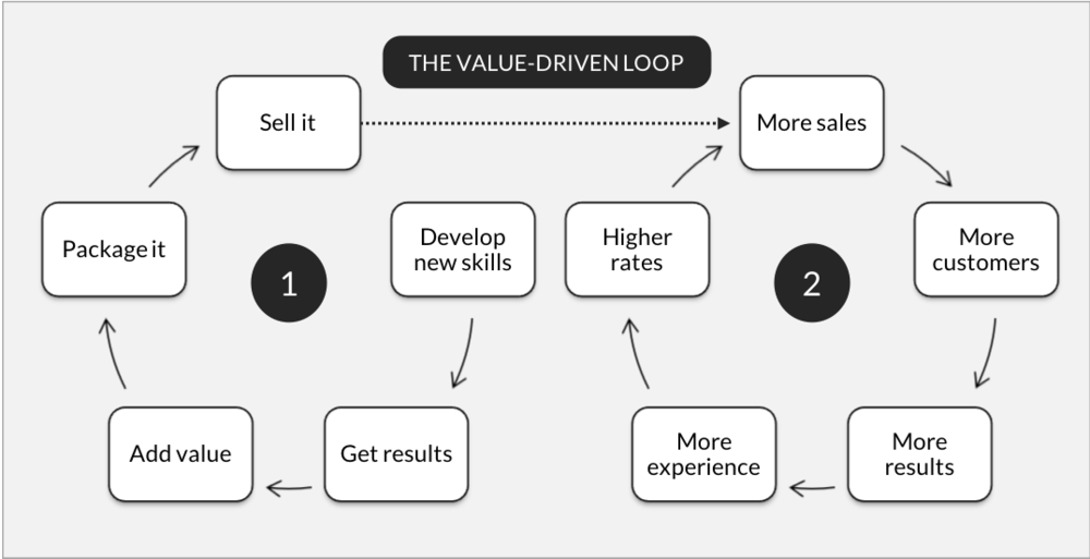 value-driven-loop.png
