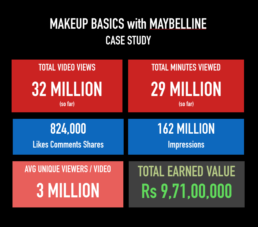 Results from Glamrs' latest  branded Series - Makeup Basics by MaybellineNY