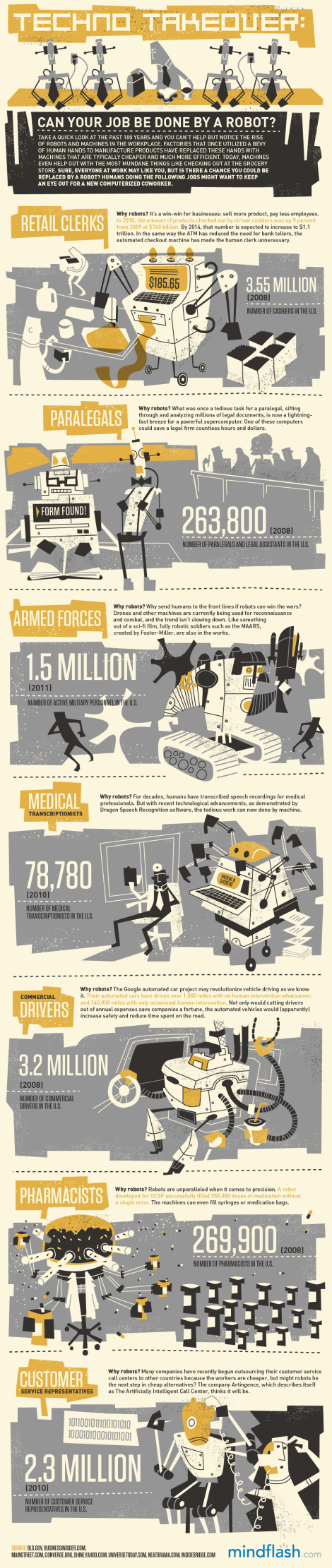 This infographic from  Mindflash illustrates how automation is changing the marketplace.