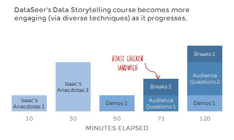 DataSeer's Data Storytelling course becomes more variedly engaging as it progresses