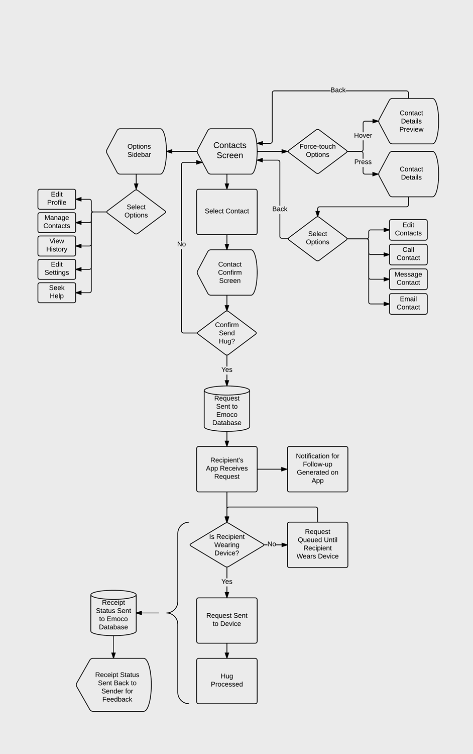Operation-flowchart.png