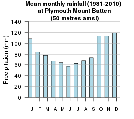 plymouth_rainfall1.png
