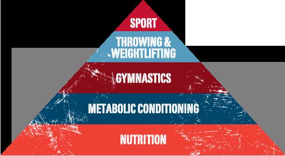 cf-pyramid-nutritionchart1.png