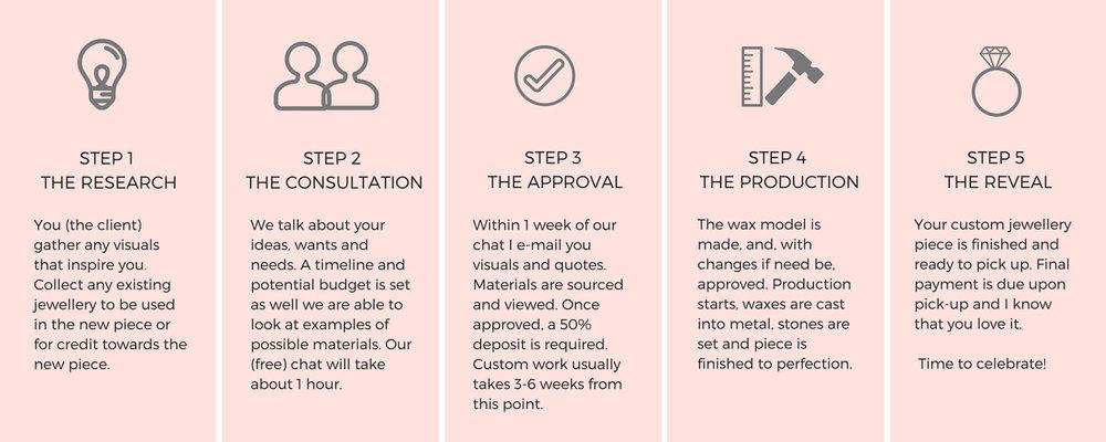 kim-drosdick-custom-process-chart