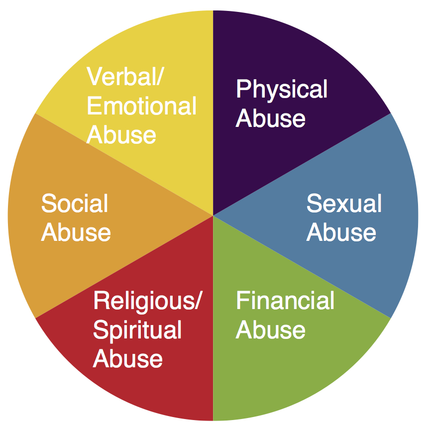 types of abuse.jpg