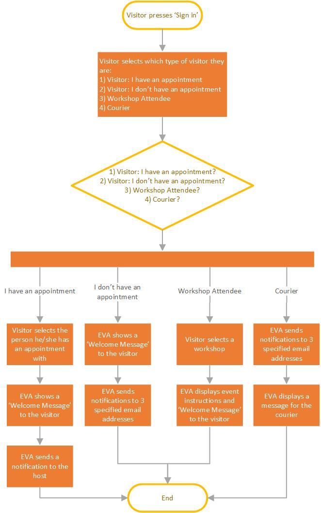 Sass' Visitor Management System Workflow Diagram