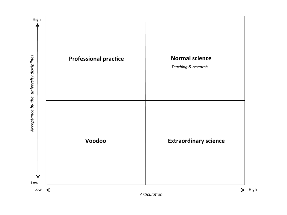 Figure 1: The Framework of Educational Assumptions.
