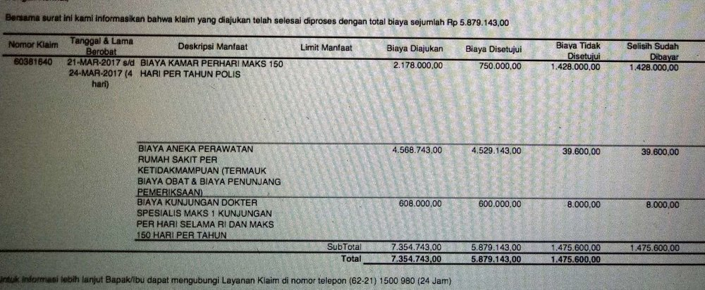total klaim yang dibayarkan rp 5,879,143.00