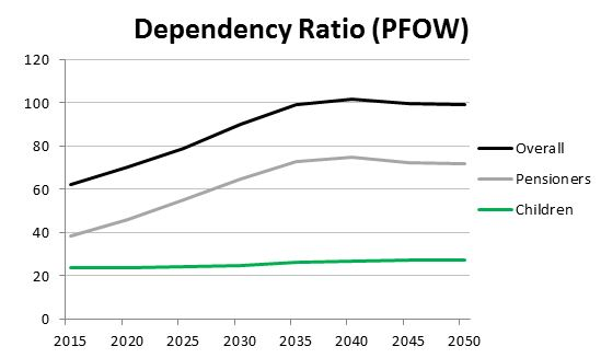Figure      SEQ Figure \* ARABIC    2      : Dependency Ratio Pentland Firth and Orkney Waters Area 2015-2050