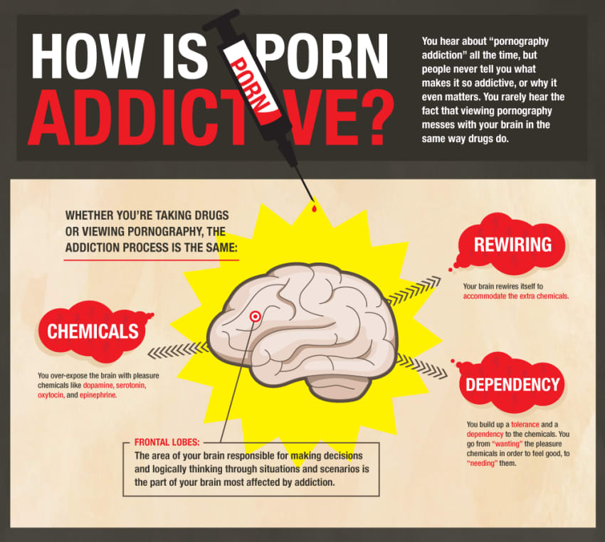 how addictive is porn