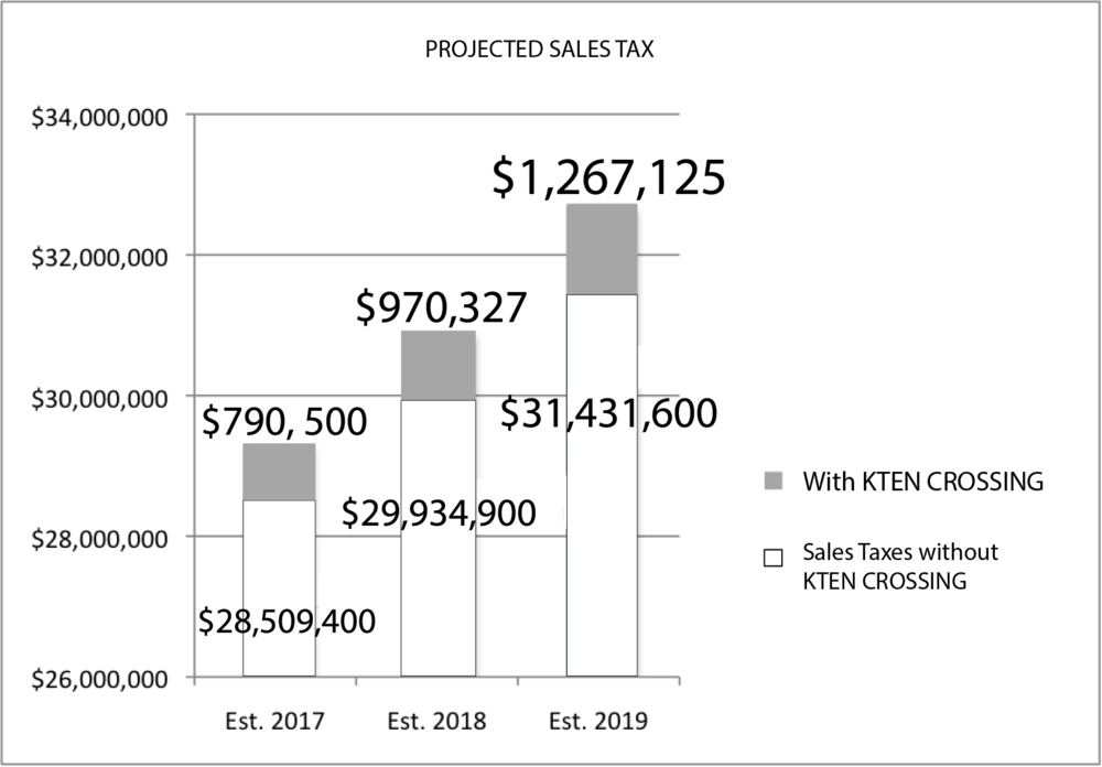 The projected sales tax revenue will increase by 4% with the addition of KTen crossing over the next 3 years