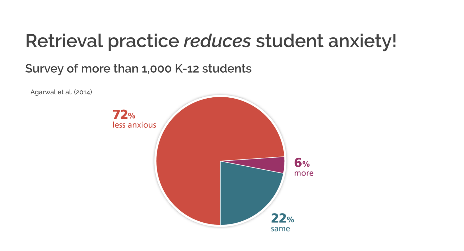 How can we reduce student anxiety? – Retrieval Practice
