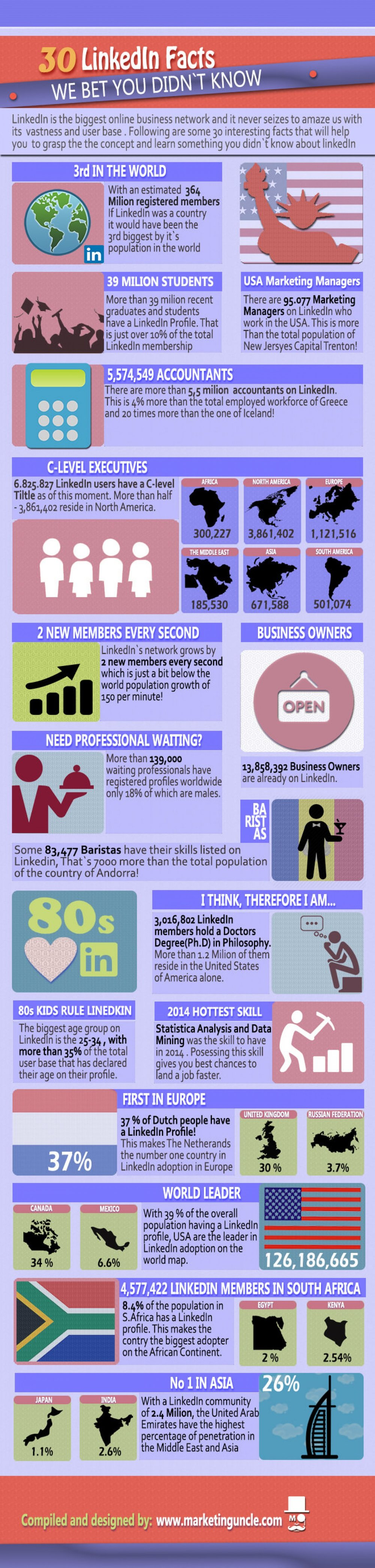 30-linkedin-facts-we-bet-you-didnt-know_56068f7d34190_w1500.jpg