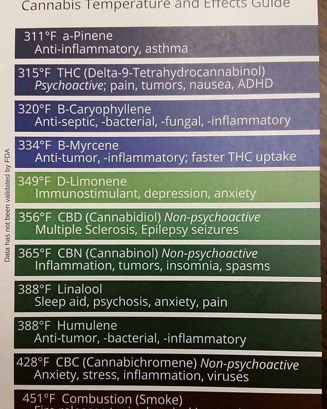 With all of this talk of #terpenes I figured it would be a good time to repost the temperature chart.  This can be found at most of the #dispensary that sell #ariovape herb. It's important that #terps work with #cannabinoids in what is called the #entourageeffect.  If you don't believe me, eat a half a mango (that is rich in #myrcene) about 30 min prior to your #sesh.