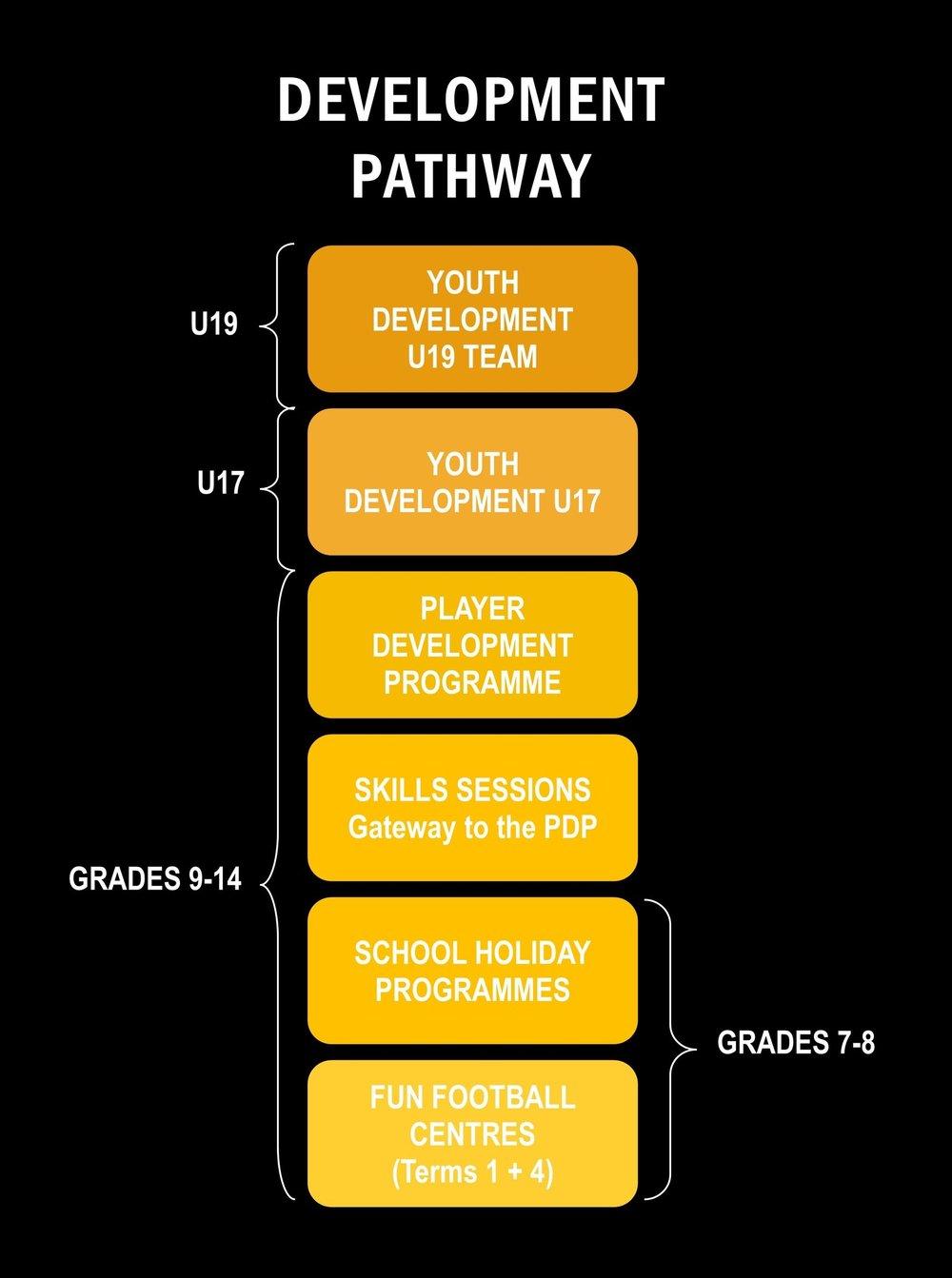 development pathway 2018.jpg