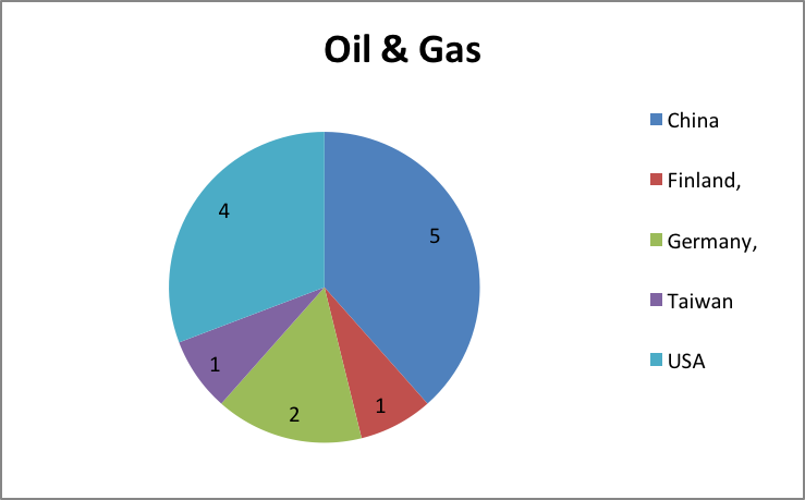 Oil, Gas and Energy Resources