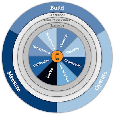 mobility strategy framework